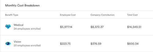 Monthly Cost Breakdown