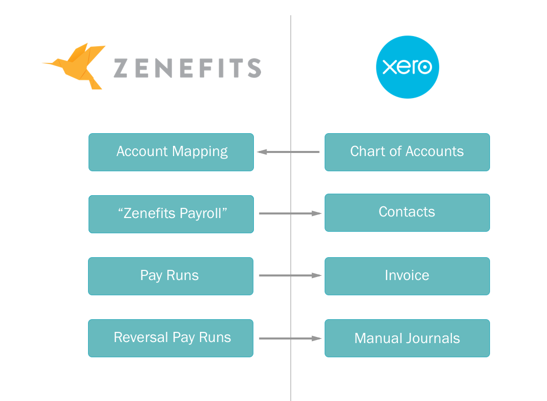 Using Xero with Zenefits Payroll